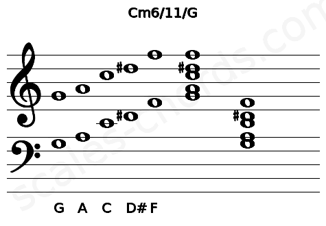 Musical staff for the Cm6/11/G chord
