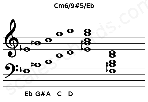 Musical staff for the Cm6/9#5/Eb chord