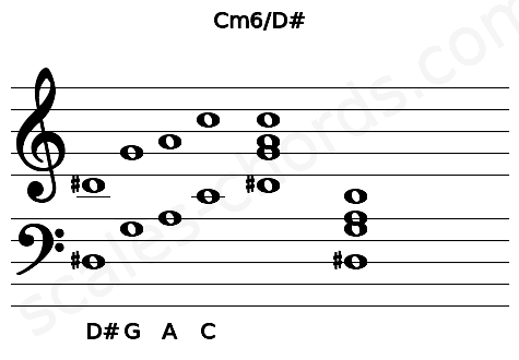 Musical staff for the Cm6/D# chord