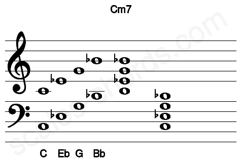 Musical staff for the Cm7 chord