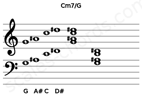 Musical staff for the Cm7/G chord
