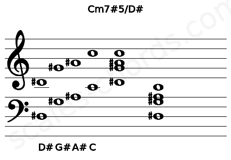 Musical staff for the Cm7#5/D# chord