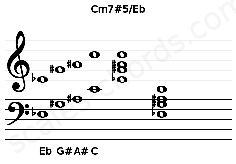 Musical staff for the Cm7#5/Eb chord