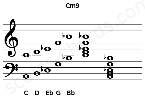 Musical staff for the Cm9 chord