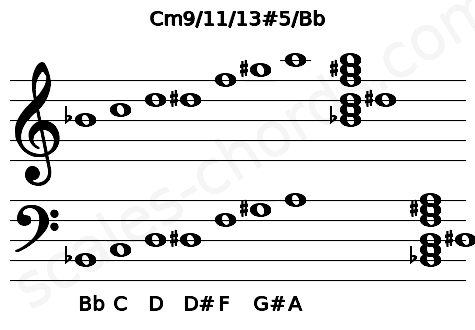 Musical staff for the Cm9/11/13#5/Bb chord