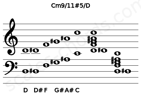 Musical staff for the Cm9/11#5/D chord