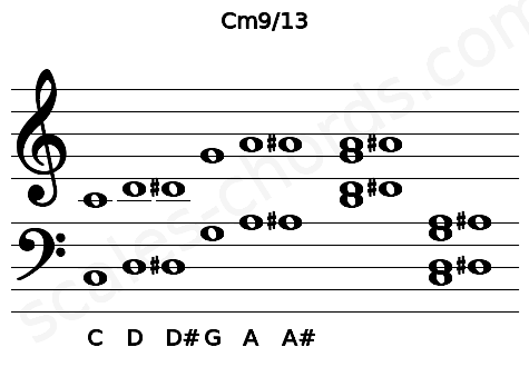 Musical staff for the Cm9/13 chord