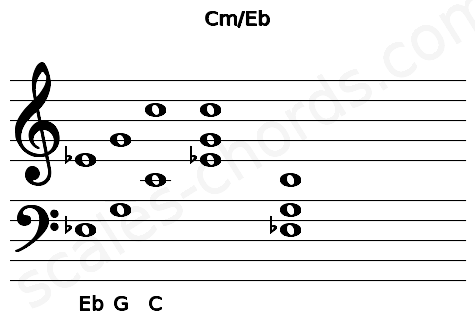 Musical staff for the Cm\Eb chord