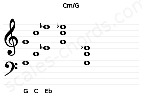 Musical staff for the Cm\G chord