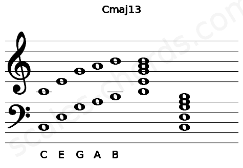 Musical staff for the Cmaj13 chord
