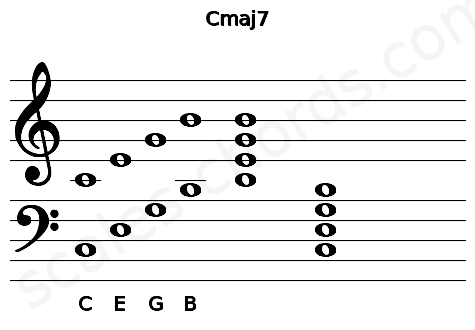 Musical staff for the Cmaj7 chord