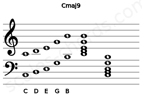 Musical staff for the Cmaj9 chord