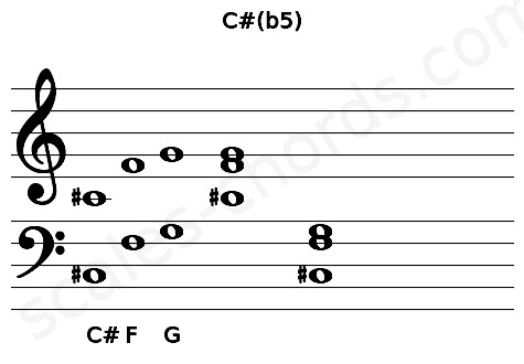 Musical staff for the C#(b5) chord