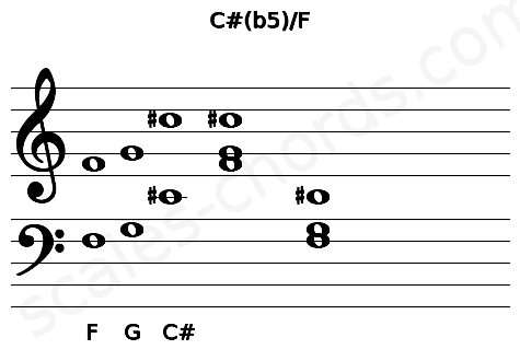 Musical staff for the C#(b5)/F chord
