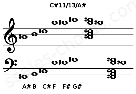 Musical staff for the C#11/13/A# chord