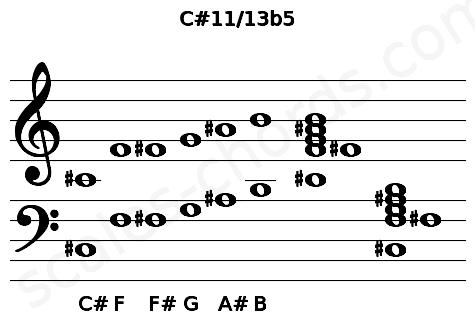 Musical staff for the C#11/13b5 chord