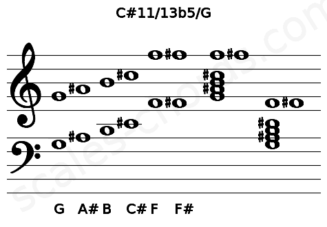 Musical staff for the C#11/13b5/G chord