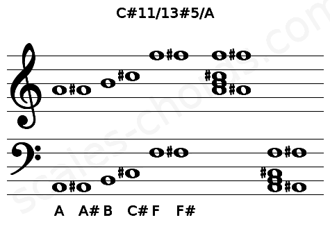 Musical staff for the C#11/13#5/A chord