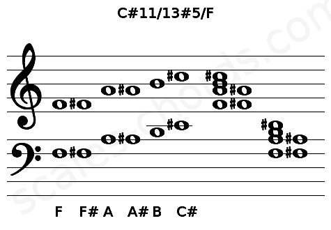 Musical staff for the C#11/13#5/F chord