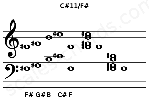 Musical staff for the C#11/F# chord