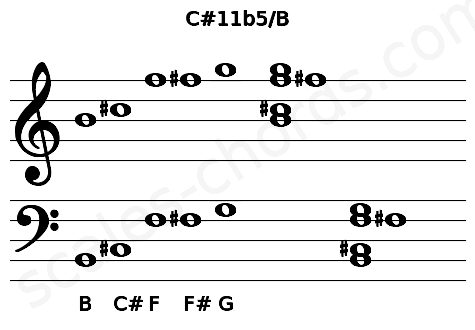 Musical staff for the C#11b5/B chord