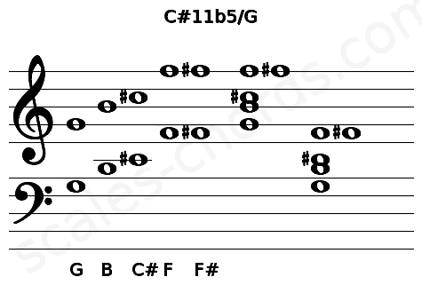 Musical staff for the C#11b5/G chord