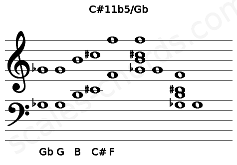 Musical staff for the C#11b5/Gb chord