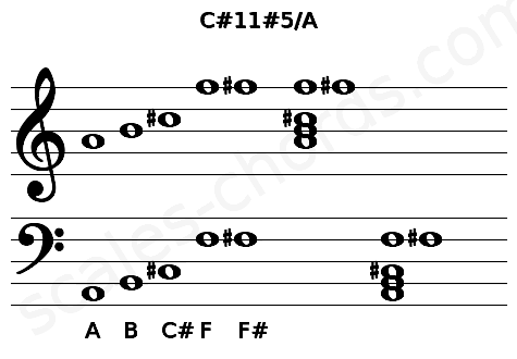 Musical staff for the C#11#5/A chord
