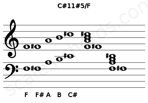 Musical staff for the C#11#5/F chord