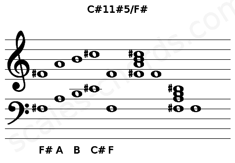 Musical staff for the C#11#5/F# chord