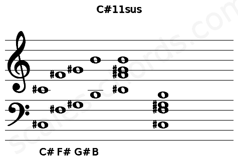 Musical staff for the C#11sus chord