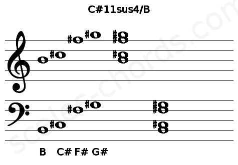 Musical staff for the C#11sus4/B chord