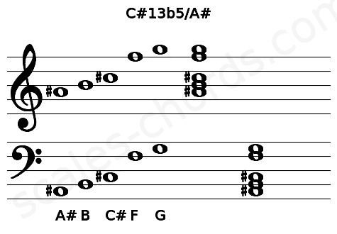 Musical staff for the C#13b5/A# chord