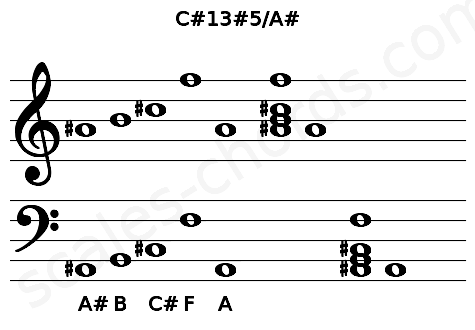 Musical staff for the C#13#5/A# chord