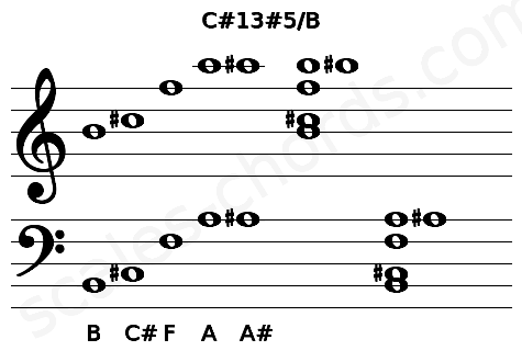 Musical staff for the C#13#5/B chord