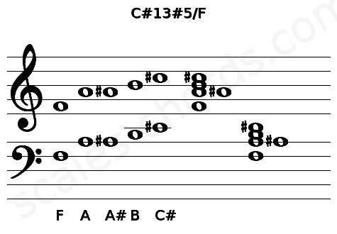 Musical staff for the C#13#5/F chord