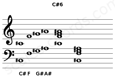Musical staff for the C#6 chord