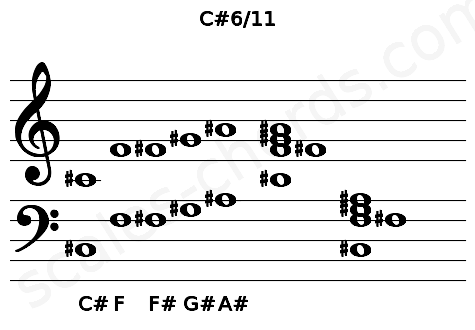 Musical staff for the C#6/11 chord