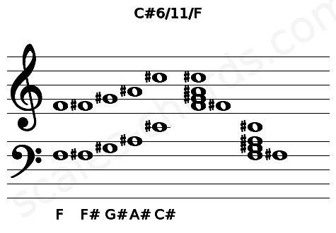 Musical staff for the C#6/11/F chord
