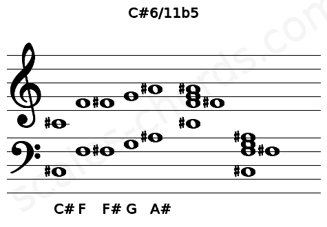 Musical staff for the C#6/11b5 chord