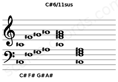 Musical staff for the C#6/11sus chord