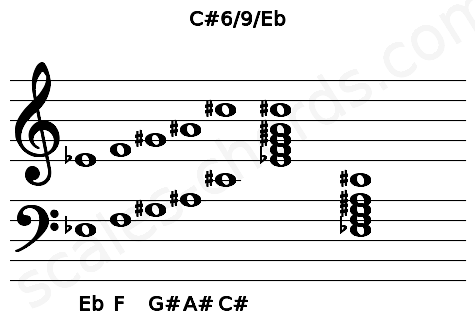 Musical staff for the C#6/9/Eb chord