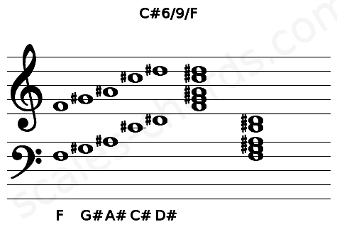 Musical staff for the C#6/9/F chord