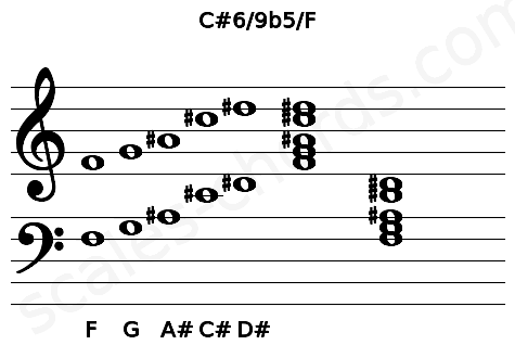 Musical staff for the C#6/9b5/F chord