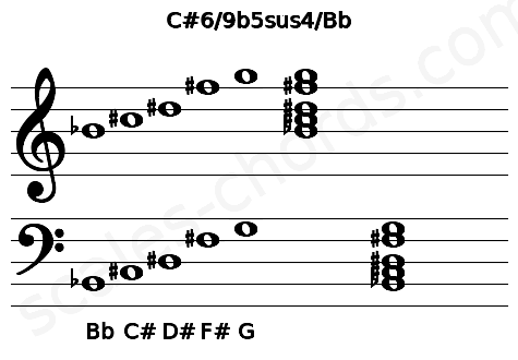 Musical staff for the C#6/9b5sus4/Bb chord