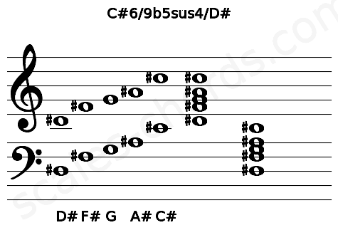 Musical staff for the C#6/9b5sus4/D# chord