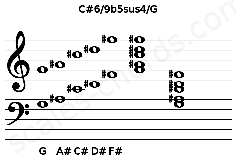Musical staff for the C#6/9b5sus4/G chord