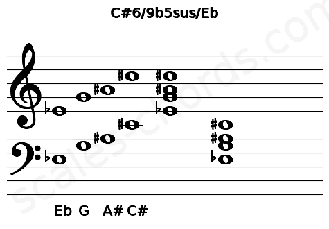 Musical staff for the C#6/9b5sus/Eb chord