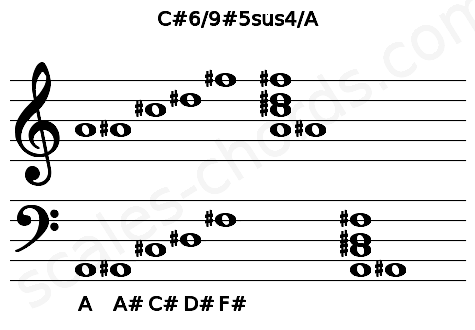 Musical staff for the C#6/9#5sus4/A chord