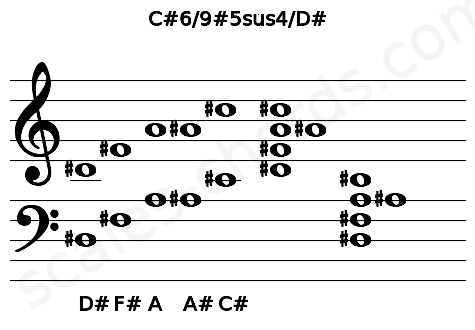 Musical staff for the C#6/9#5sus4/D# chord